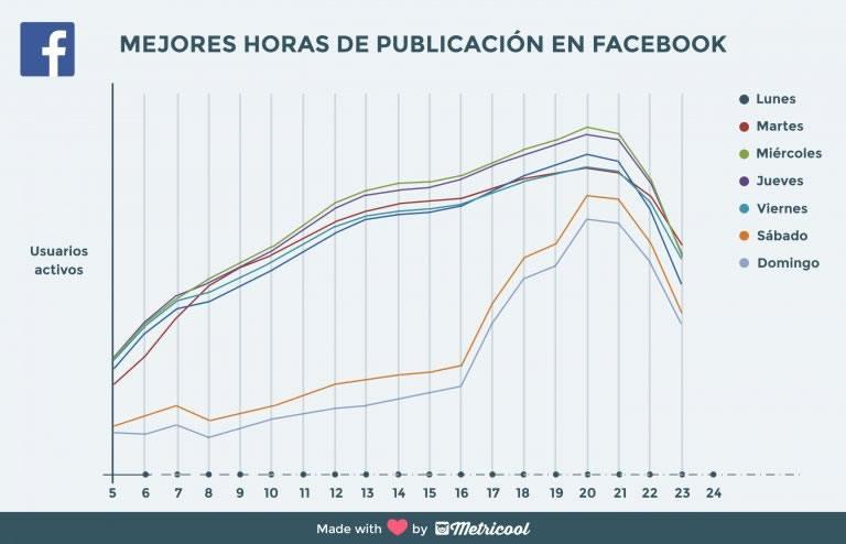 estudio redes sociales metricool
